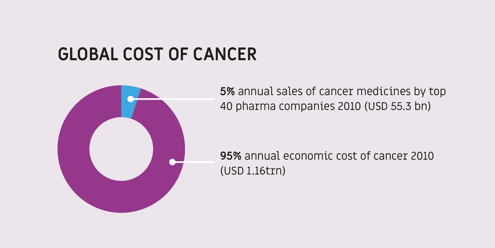 Global Cost of Cancer Chart